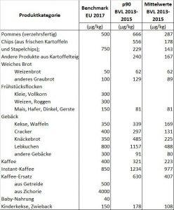 AA-Benchmarks vs. Monitoring-Ergebnisse des BVL | © Dr. Sabine Bonneck