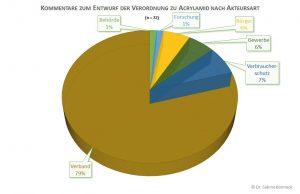 Kommentare zur Acrylamidverordnung nach Art der Absender | © Dr. Sabine Bonneck