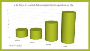 In der Tierzucht benötigte Futtermengen für Erhöhung des Körpergewichtes um 1 kg | © Dr. Sabine Bonneck